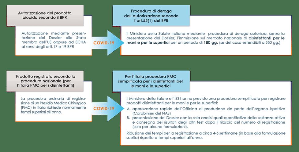 PMC infografica normativa Covid19