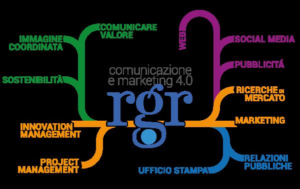 Consulente di comunicazione