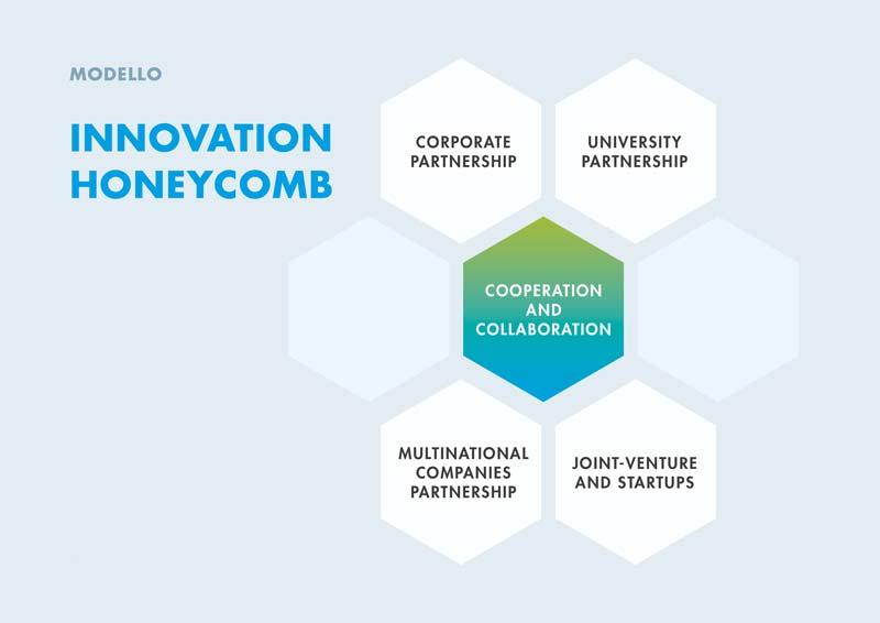 Bilancio di sostenibilità, innovation honeycomb