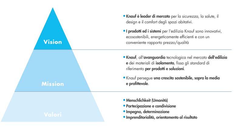 Bilancio di sostenibilità, vision, mission, valori